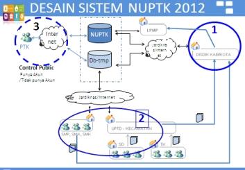 sertifikasi guru dan informasi nuptk data nuptk update terbaru 2012